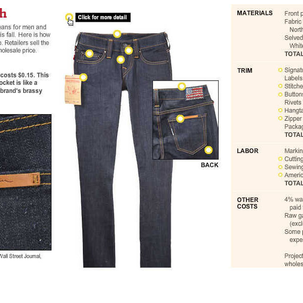 The cost of a domestically-produced pair of premium blue jeans