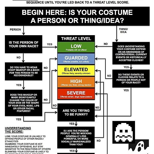 it's S.C.R.E.A.M., the Simple Costume Racism Evaluation & Assessment Meter