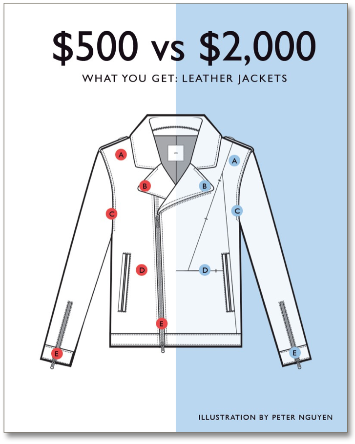 What Makes a $2000 Leather Jacket Better than a Cheaper Jacket?