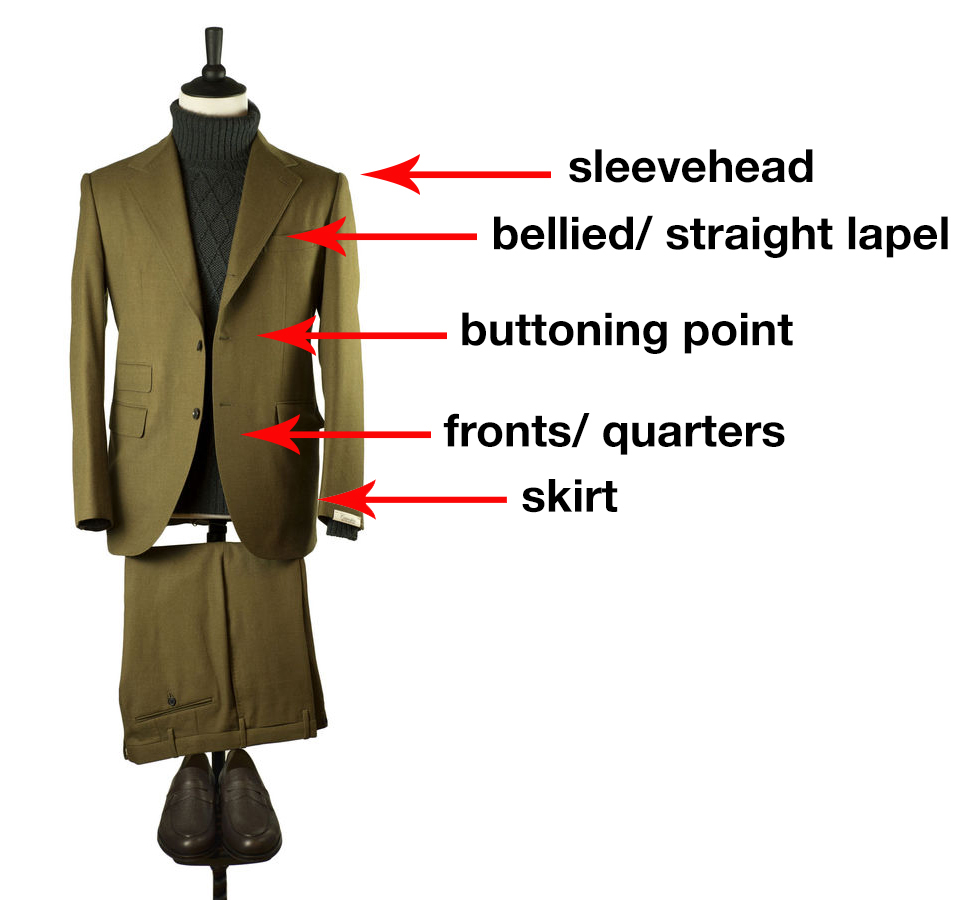 How to Understand Silhouettes (Pt. One) \u2013 Put This On
