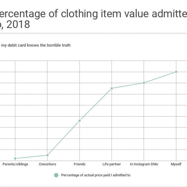 Data doesn't lie: my 2018 style by the numbers